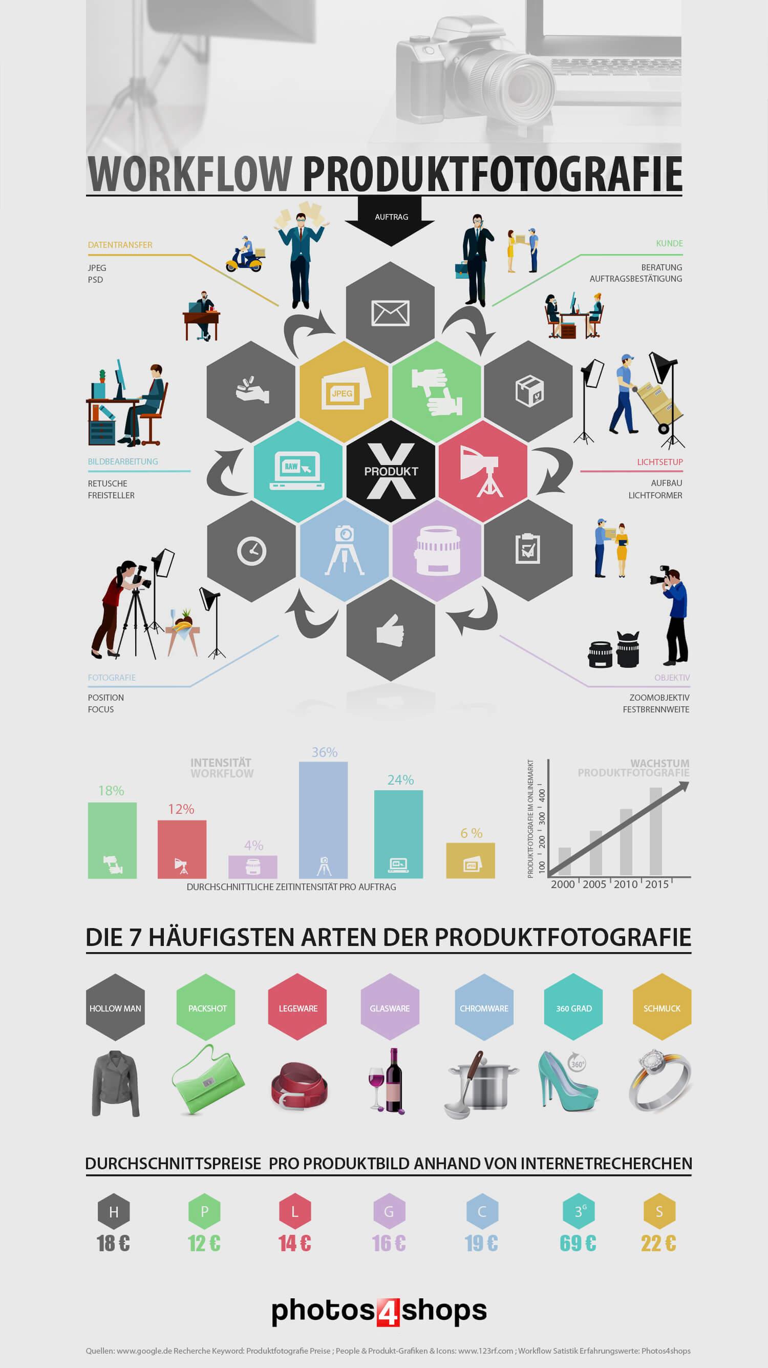 infografik produktfotografie